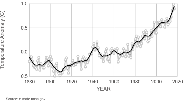 global temp graph, NASA